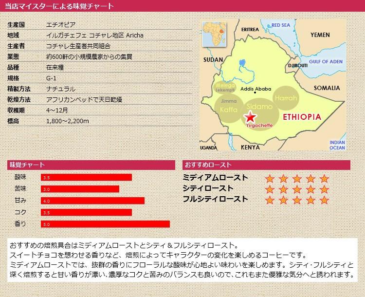 当店マイスターによる味覚チャート トップ コチャレ ナチュラル G-1