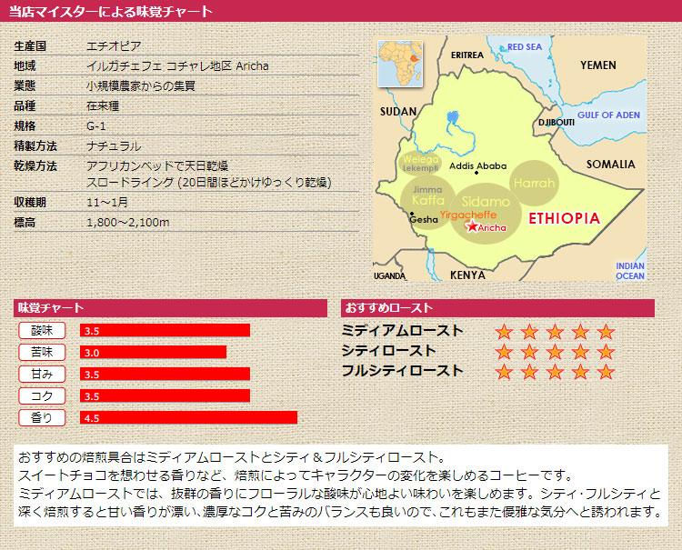 当店マイスターによる味覚チャート エチオピア アリーチャG-1 ナチュラル