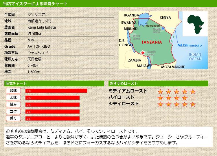 当店マイスターによる味覚チャート タンザニア カンジラルジ AA KIBO