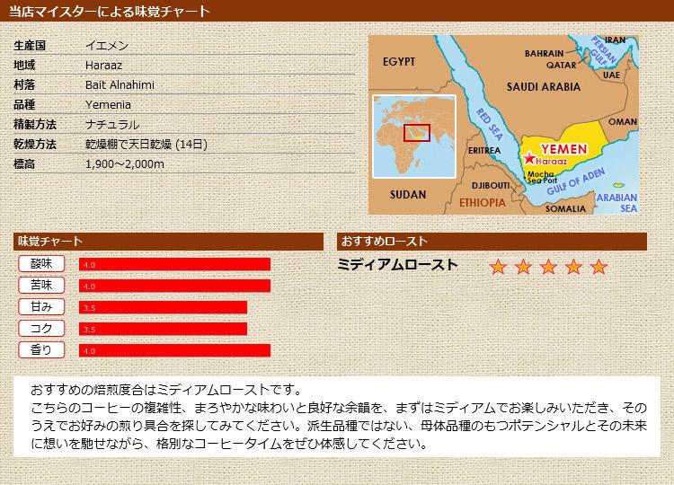 当店マイスターによる味覚チャート イエメン バニーナヒミ イエメニア ナチュラル