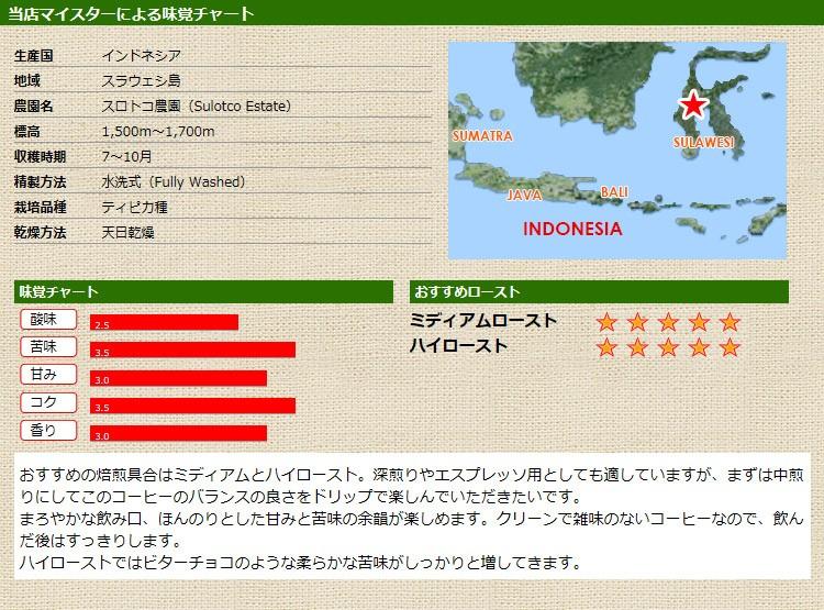 当店マイスターによる味覚チャート インドネシア ランテカルアピーベリー