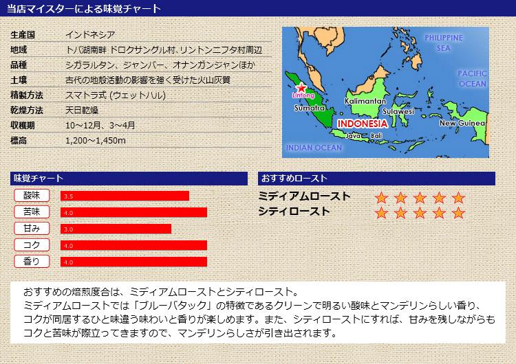 当店マイスターによる味覚チャート インドネシア マンデリン ブルーバタック